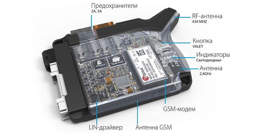 Базовый блок автосигнализации Pandect X-3000